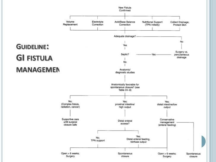Detalles de    técnica quirúrgica: 1.   Exéresis del o de los trayectos fistulosos      y del segmento afectado del tract...