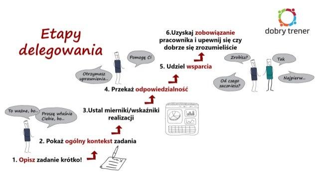 fiszki@dobrytrener.pl