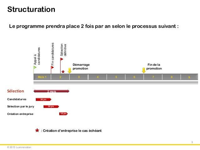 © 2015 Luxinnovation Structuration Mois 1 Appelà candidatures 2 moisSélection 30 jrsCandidatures Sélection par le jury Cré...