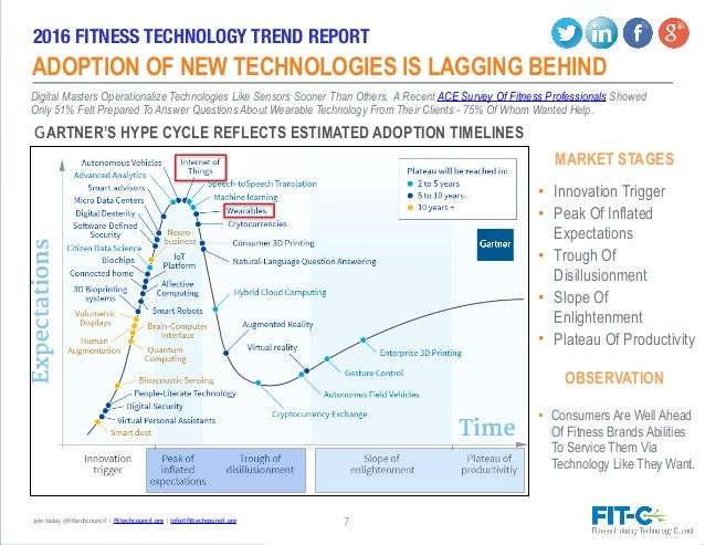 Fitness industry report