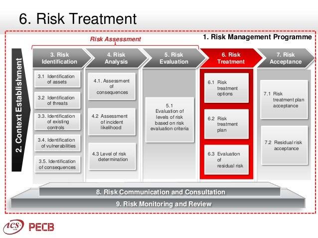 iso 27005 risk assessment pdf
