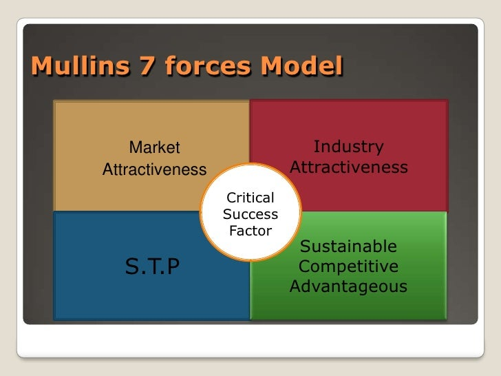 F itness club business model