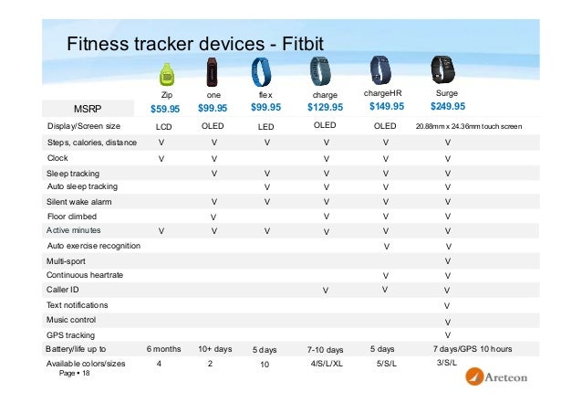 Fitness tracker devices market study 18 page 18 fitness tracker malvernweather Gallery
