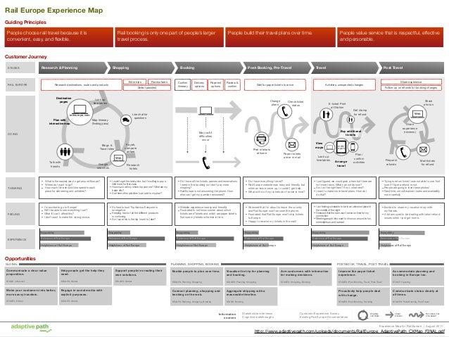 CJMの解体 •The Lens:レンズ、スコープ  •Journey Model: モデル、マップ  •Findings: 発⾒見見・洞洞察(insights)、 改善⽰示唆(opportunities)