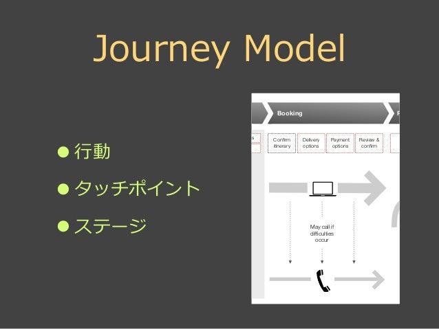 サービスブループリント  Service Blueprint •カスタマアクション  •フロントステージアクション  •バックステージアクション  •サポートプロセス  •サービス提供媒体