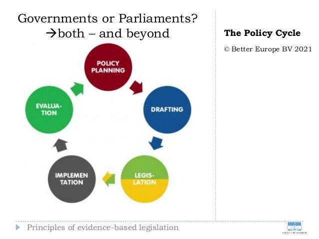 The Policy Cycle © Better Europe BV 2021 Principles of evidence-based legislation Governments or Parliaments? both – and ...