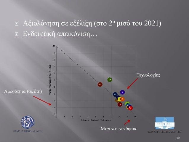  Αξιολόγηση σε εξέλιξη (στο 2ο μισό του 2021)  Ενδεικτική απεικόνιση… 10 Τεχνολογίες Αμεσότητα (σε έτη) Μέγιστη συνάφεια
