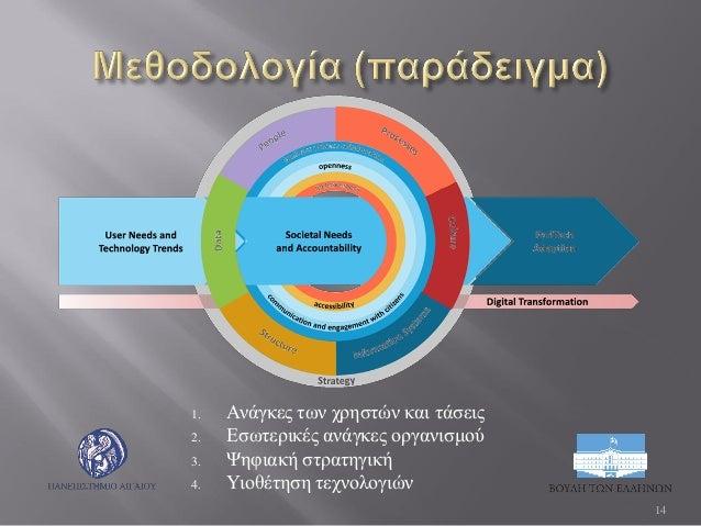 1. Ανάγκες των χρηστών και τάσεις 2. Εσωτερικές ανάγκες οργανισμού 3. Ψηφιακή στρατηγική 4. Υιοθέτηση τεχνολογιών 14