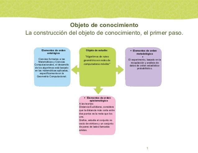 Fundamentos de investigaciónUnidad 3. Instrumentación de la labor científica                      Objeto de conocimiento  ...