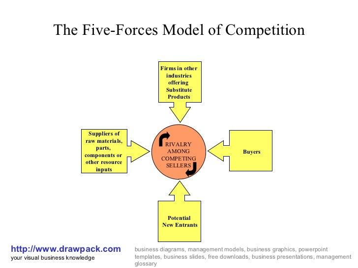 the five forces of competition essay Porter's five forces of competition can be used to analyze the competitive structure of an industry that influence and shape profit potential.