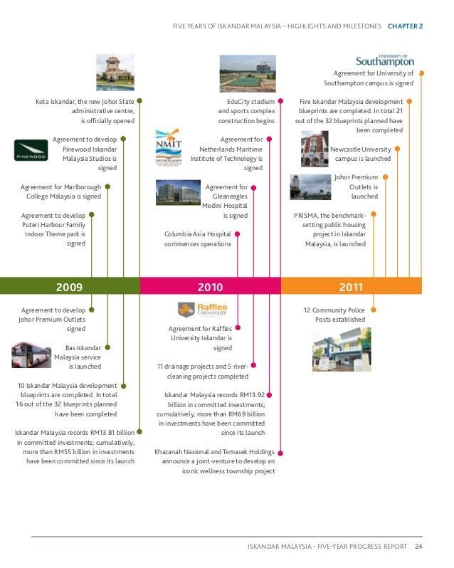 Five year progress report iskandar 25 iskandar malaysia 5 year progress report 25 malvernweather Gallery