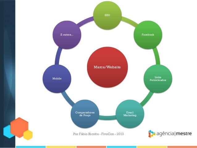 SEO  E outros...  Facebook  Marca/Website Links Patrocinados  Mobile  Comparadores de Preço  Email Marketing  Por Fábio Ri...