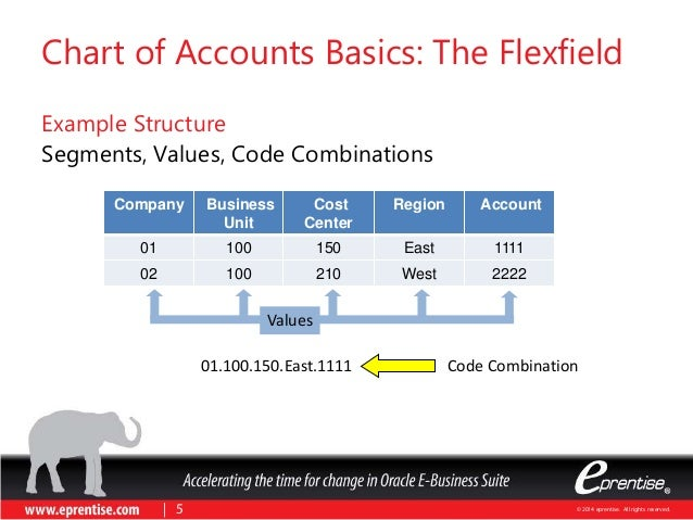 changes in the chart og accounts Unlock value through your chart of accounts 2 unlocking the value inherent in your chart of accounts •the coa has not kept up to date with changes in.