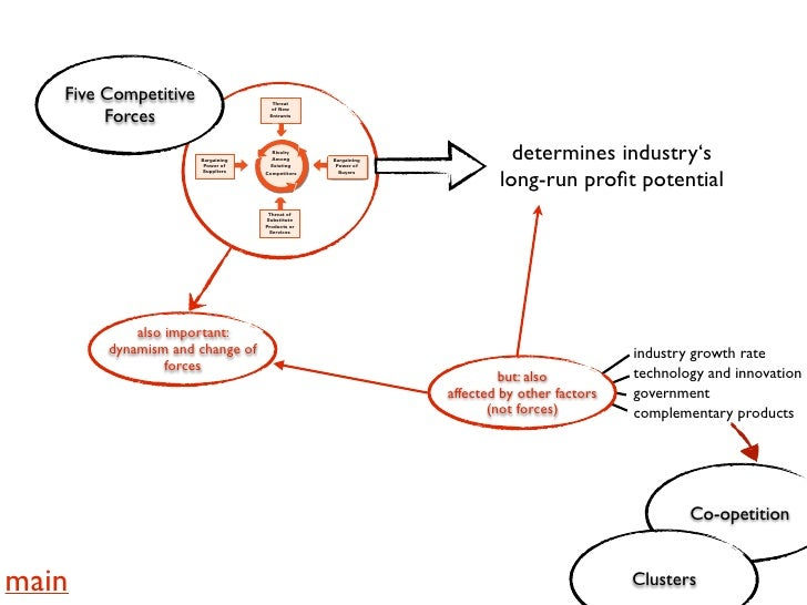 michael porter five forces and the bottled water industry The five forces model was developed by michael e porter to help companies   the attractiveness of the bottled water industry in a porters' five forces analysis of .