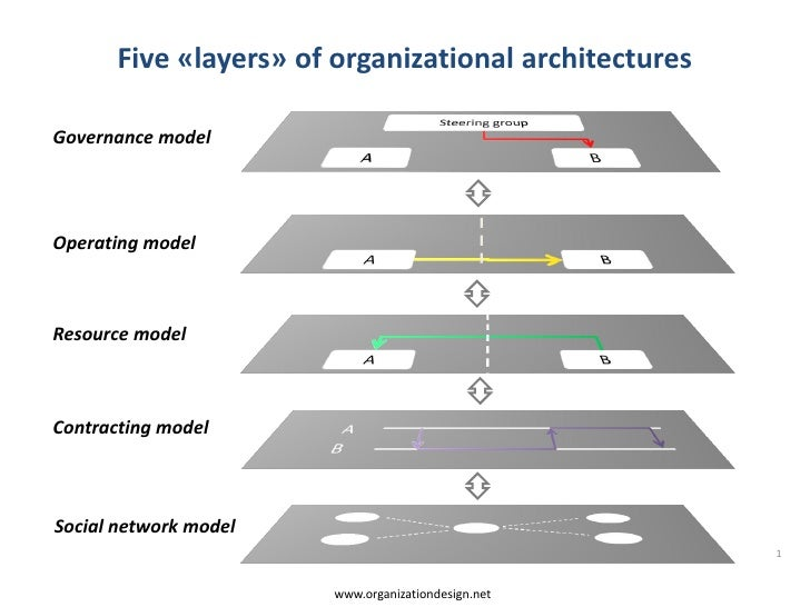 Five «layers» of organizational architecturesGovernance modelOperating modelResource modelContracting modelSocial network ...