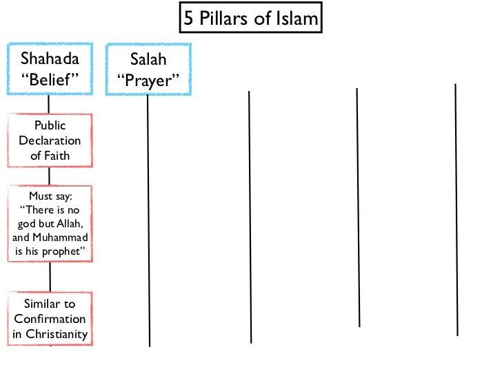 Five Pillars of Islam – Five Pillars of Islam Worksheet