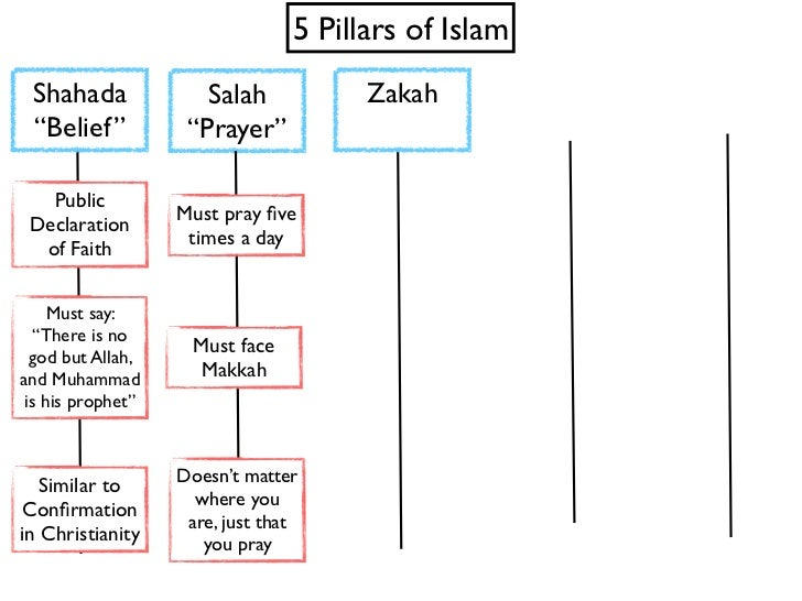 Five Pillars of Islam – 5 Pillars of Islam Worksheet