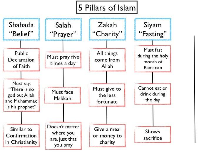 Five Pillars of Islam  Five