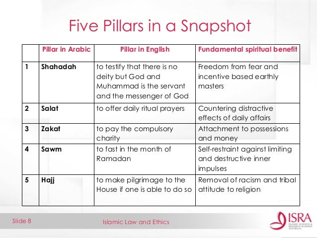 Five pillars of islam ISRA Presentation