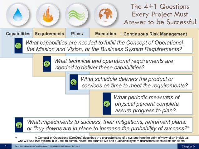 The 4+1 Questions Every Project Must Answer to be Successful Capabilities Requirements  Plans  Execution + Continuous Risk...