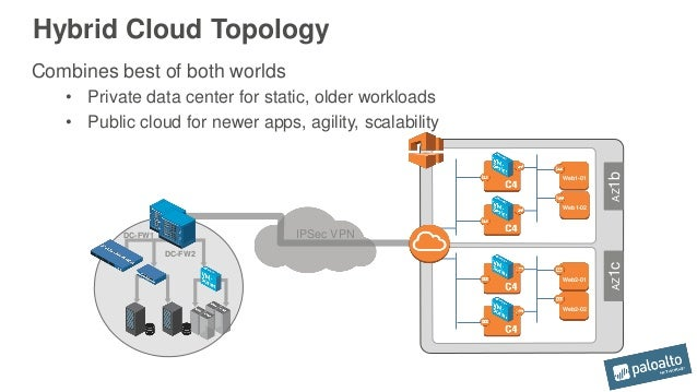 Five Steps to Creating a Secure    Hybrid    Cloud Architecture