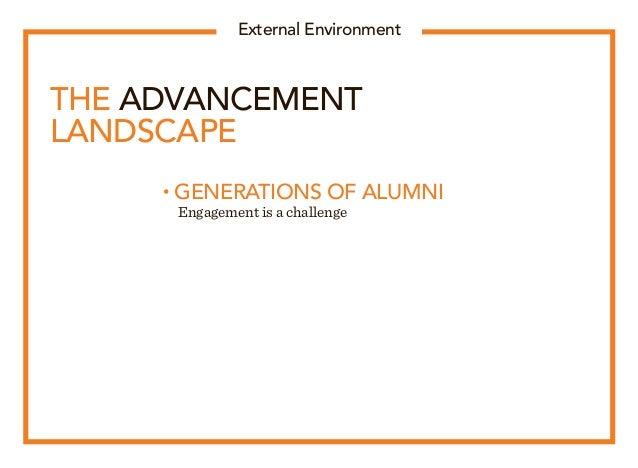 External Environment THE ADVANCEMENT LANDSCAPE • GENERATIONS OF ALUMNI  Engagement is a challenge