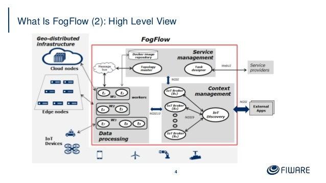 FogFlow: Cloud-Edge Orchestrator in FIWARE