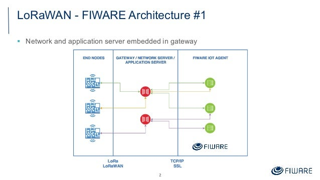 FIWARE Global Summit - Connecting LoRa with FIWARE