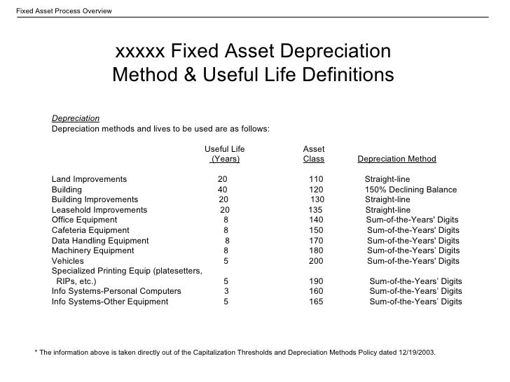 the two methods of depreciating an asset One of two common methods a business uses to account for the expense of a long-lived asset the double declining balance depreciation method is an accelerated.