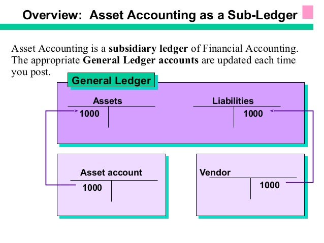 Sap Fixed Assets Accounting on ledgers definition