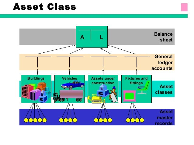 accounting elements assets Accounting annual financial  element wbs element is an sap term and acts as the cost collector for all construction projects that are managed by the university.