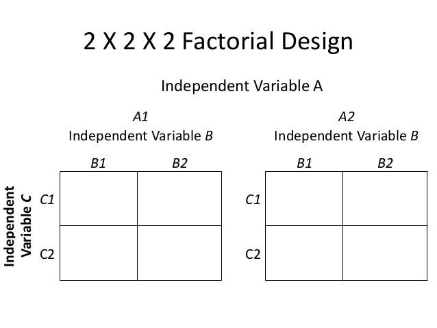 Contrast in factorial design psychology