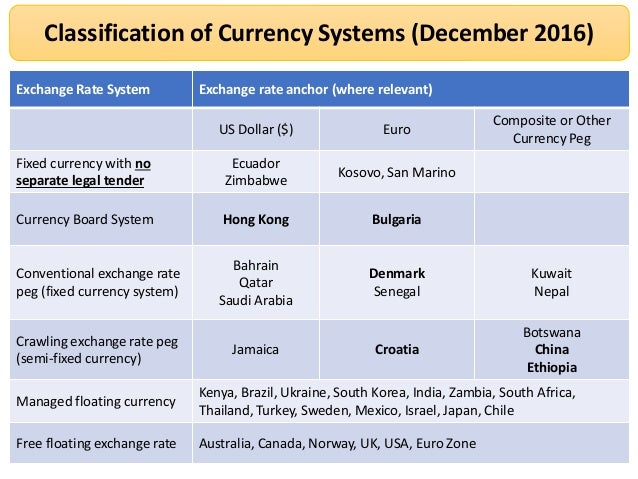 the importance of managed exchange rate system These and related studies, however, the potential role of the exchange rate   source of variability, a fixed exchange rate regime – and, even more so, entry in a.