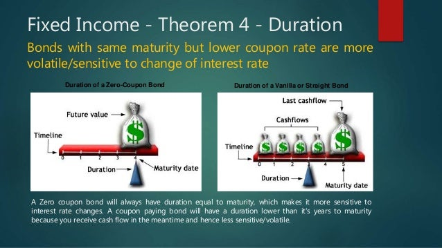 bond yields returns and duration Long-term bond returns under duration targeting january/february 2014 wwwcfa33 pubsorg 4 on the one hand, for dt investors content with the current yield levels.
