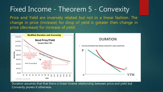 relationship between convexity and duration calendar