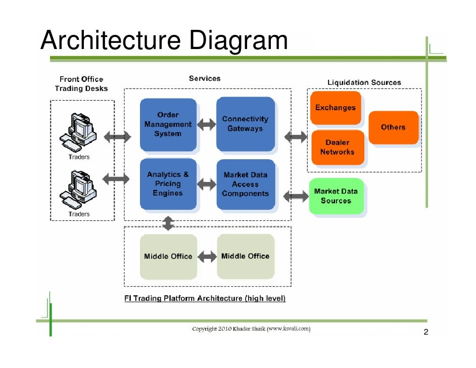 Fixed Income Trading System Architecture