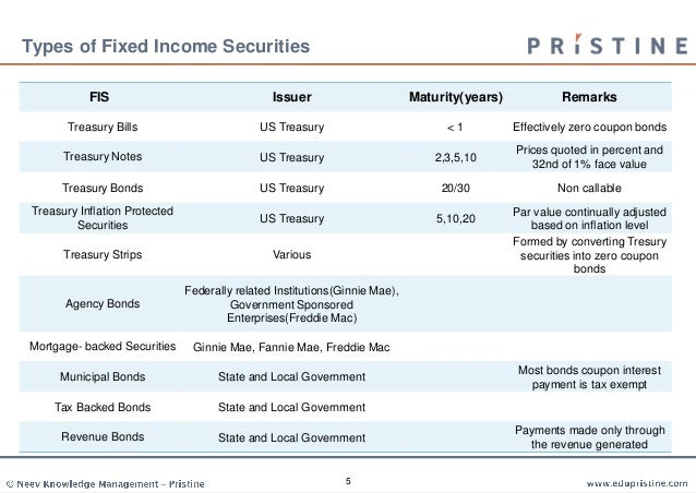 Fixed Income Securities Analysis And Valuation