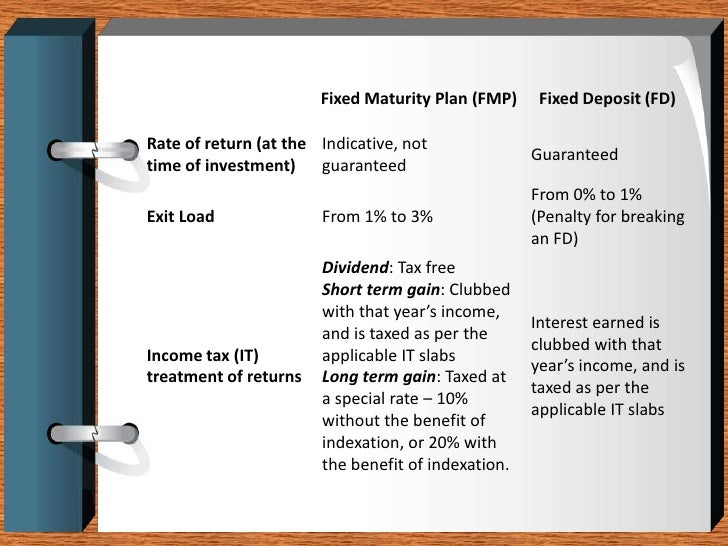 Fixed maturity plans
