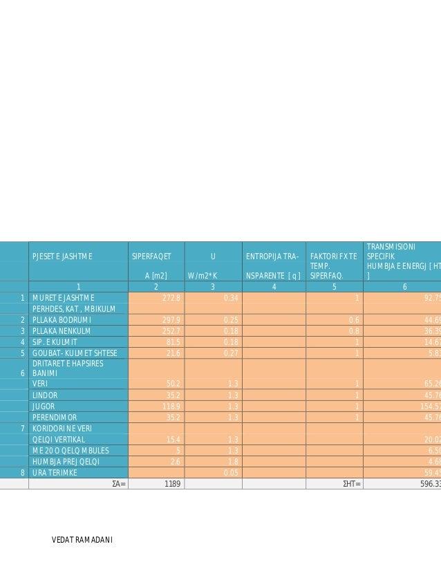 VEDAT RAMADANI ` PJESET E JASHTME SIPERFAQET U ENTROPIJA TRA- FAKTORI FX TE TRANSMISIONI SPECIFIK A [m2] W/m2*K NSPARENTE ...