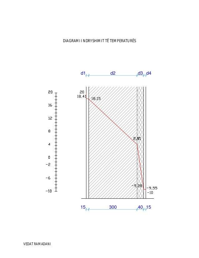 VEDAT RAMADANI DIAGRAMI I NDRYSHIMIT TË TEMPERATURËS 15 300 40 15 d1 d2 d3 d4