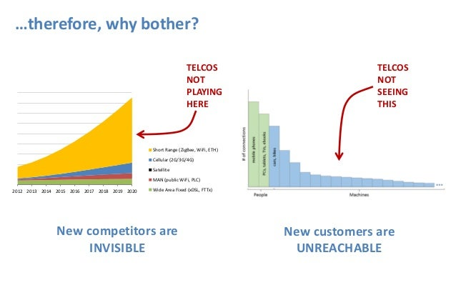 …therefore, why bother? 2012 2013 2014 2015 2016 2017 2018 2019 2020 Short Range (ZigBee, WiFi, ETH) Cellular (2G/3G/4G) S...