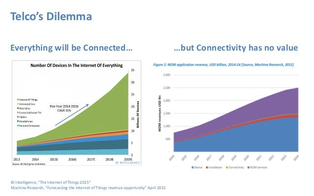 """Everything will be Connected… …but Connectivity has no value Telco's Dilemma BI Intelligence, """"The Internet of Things 2015..."""