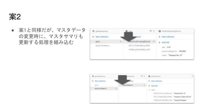 案2 ● 案1と同様だが、マスタデータ の変更時に、マスタサマリも 更新する処理を組み込む
