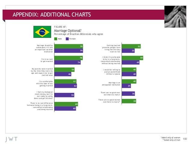 APPENDIX: ADDITIONAL CHARTS APPENDIX:ADDITIONAL CHARTS FIGURE 6F:  Marriage Optional? Percentage of Brazilian Millennials ...