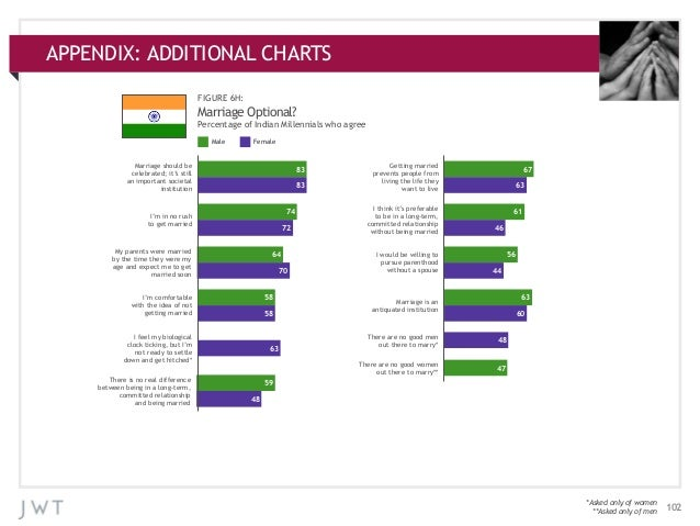 APPENDIX: ADDITIONAL CHARTS APPENDIX:ADDITIONAL CHARTS FIGURE 6H:  Marriage Optional? Percentage of Indian Millennials who...