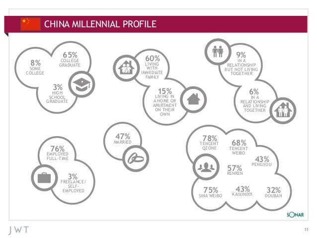 CHINA MILLENNIAL PROFILE APPENDIX: ADDITIONAL CHARTS  8%  SOME COLLEGE  65%  IN A RELATIONSHIP BUT NOT LIVING TOGETHER  LI...