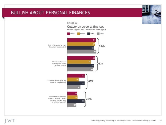 BULLISH ABOUT PERSONAL FINANCES APPENDIX: ADDITIONAL CHARTS FIGURE 1A:  Outlook on personal finances Percentage of BRIC Mi...