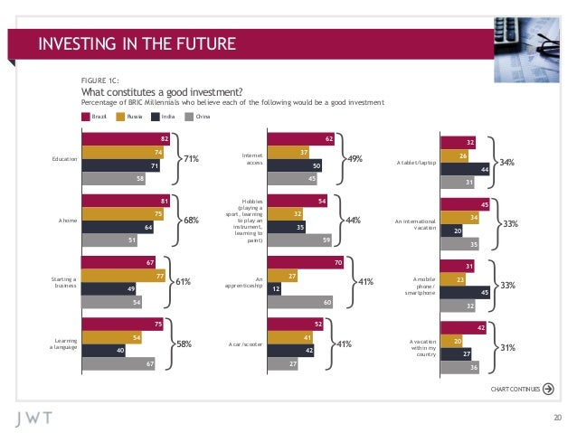 INVESTING ADDITIONAL APPENDIX:IN THE FUTURECHARTS FIGURE 1C:  What constitutes a good investment? Percentage of BRIC Mille...