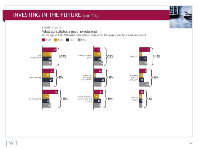INVESTING ADDITIONAL (cont'd.) APPENDIX:IN THE FUTURECHARTS FIGURE 1C  (cont'd.):  What constitutes a good investment? Per...