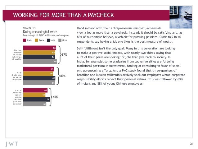 WORKING FOR MORE THAN A PAYCHECK FIGURE 1F:  Doing meaningful work Percentage of BRIC Millennials who agree Brazil  Russia...
